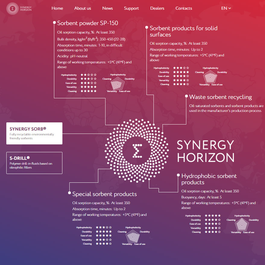 The multi-language Synergy Horizon web-site is launched